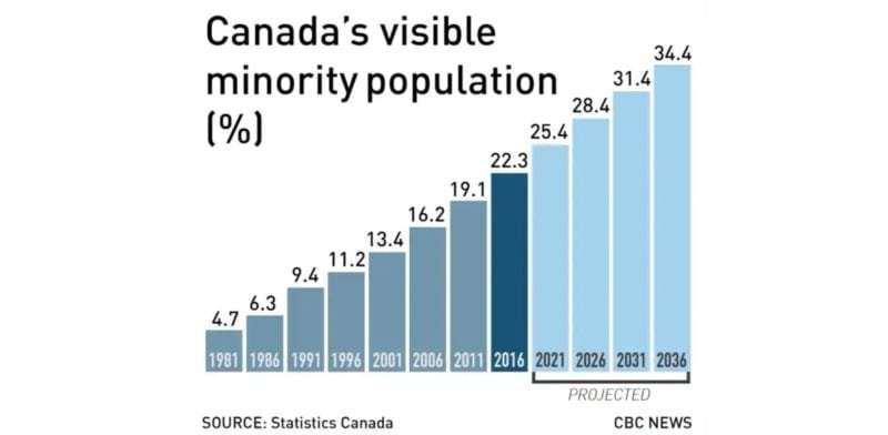 Canadian Immigration Statistics