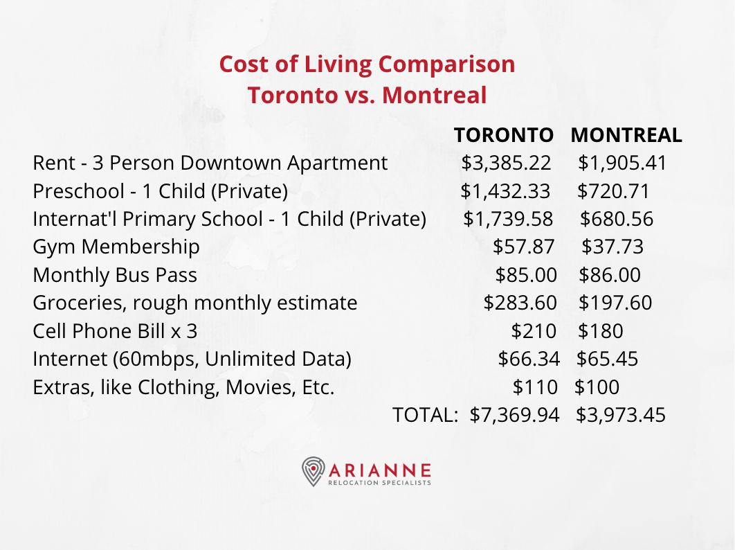 Toronto vs Montreal cost of living graphic