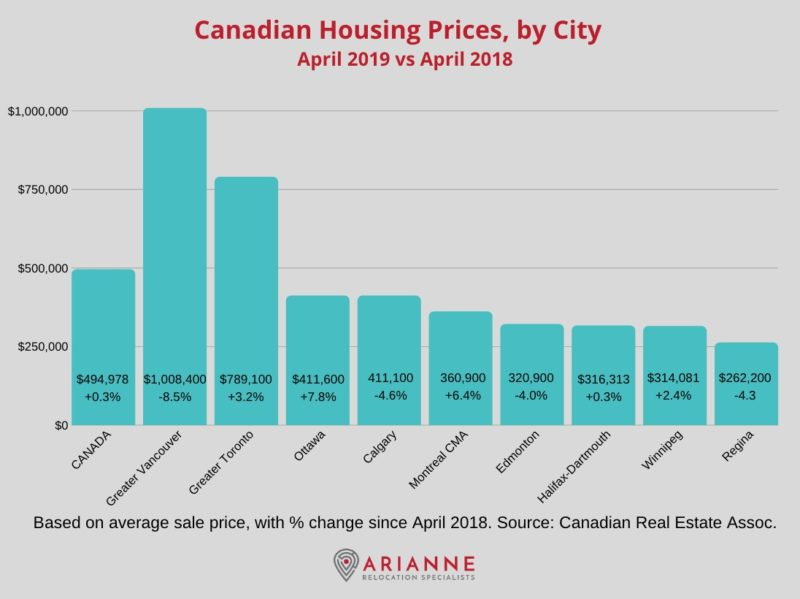 Canadian real estate prices by city