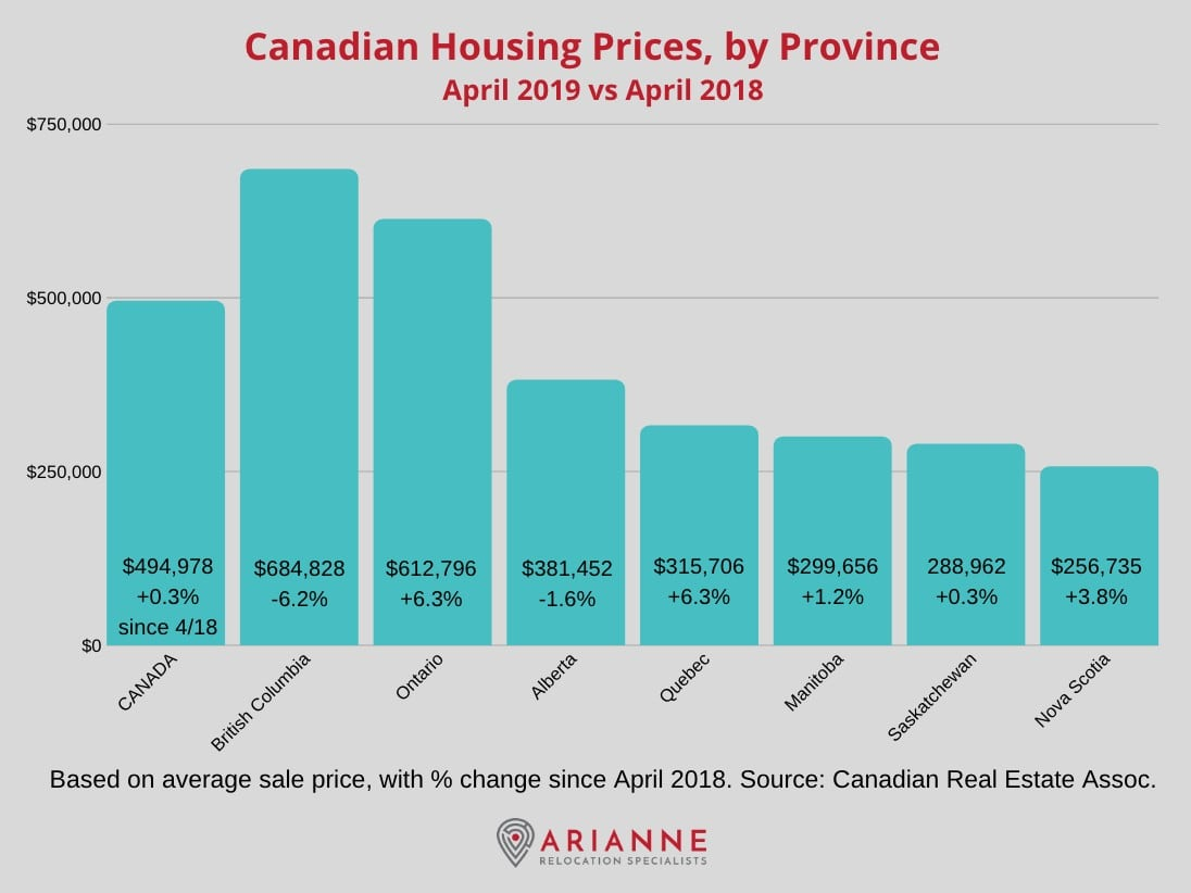 Canadian real estate prices by province