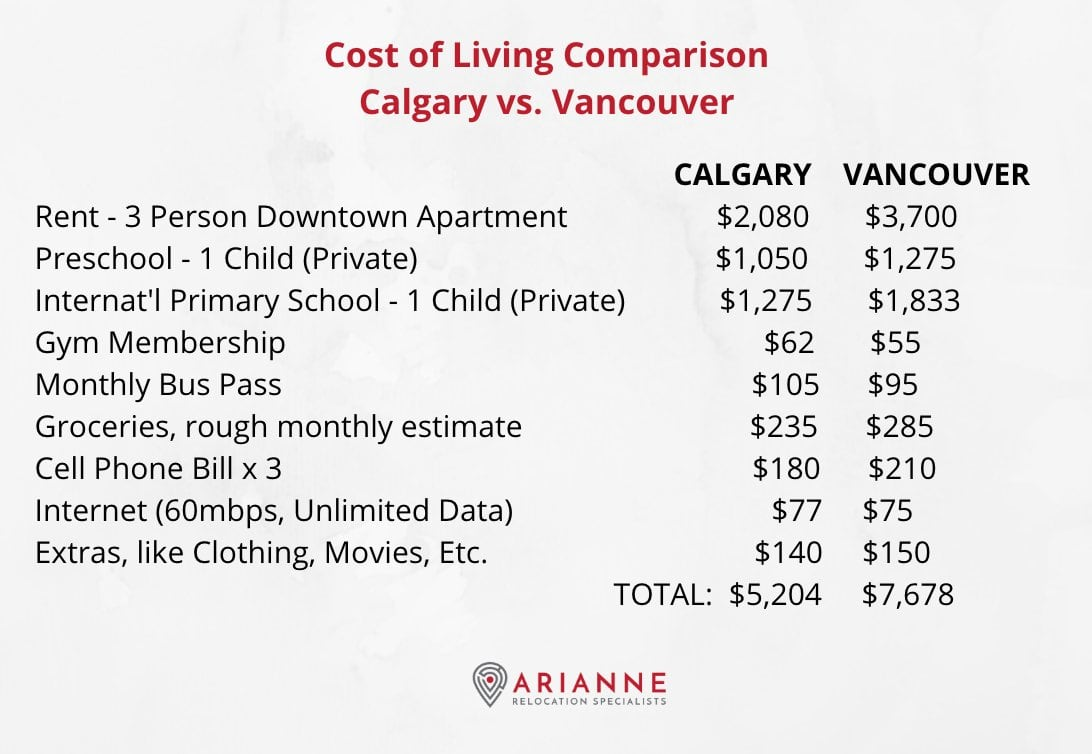 Cost of living Calgary vs Vancouver chart