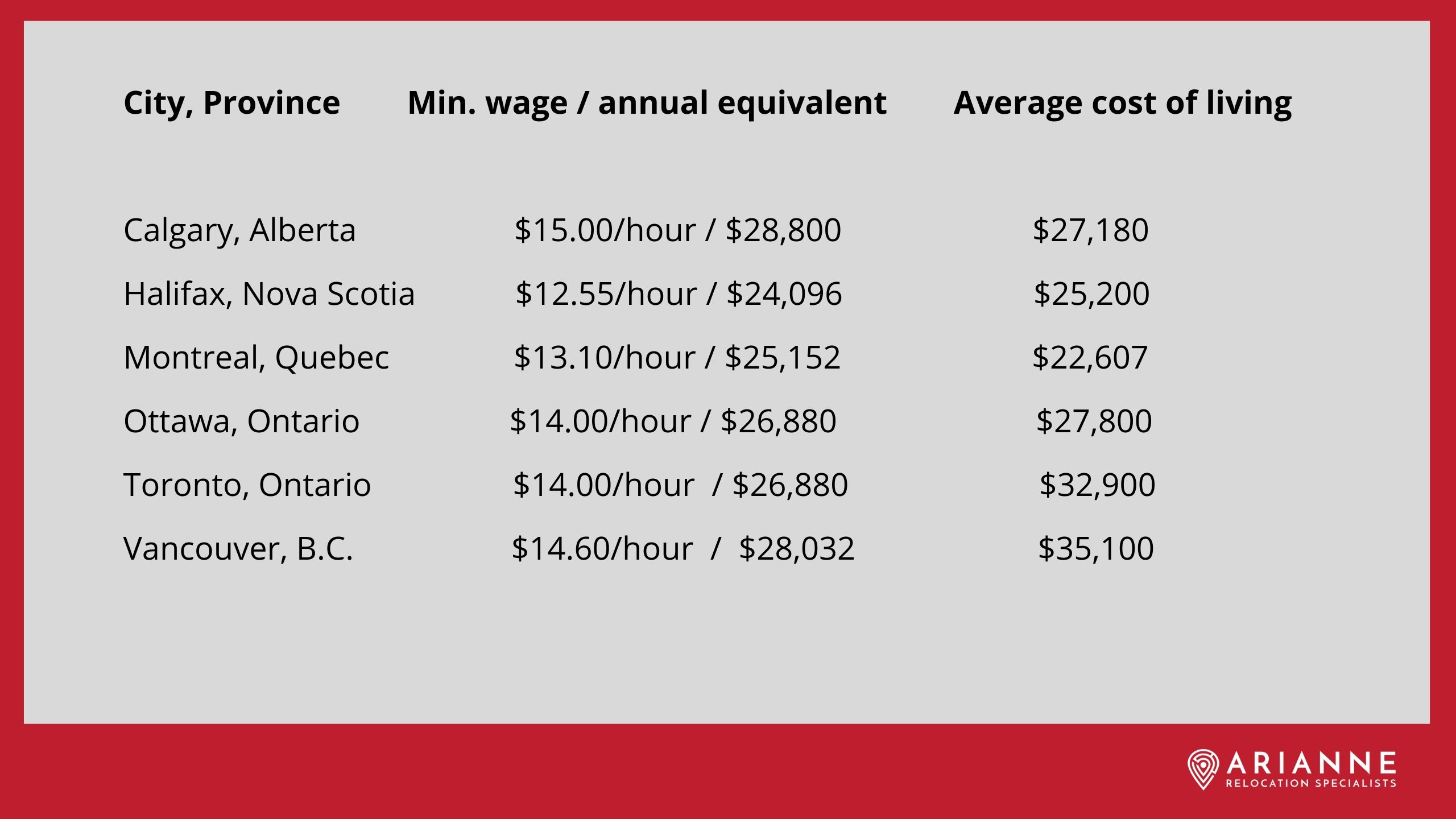 Canada minimum wage and cost of living